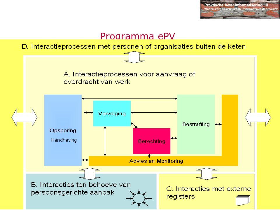 Programma ePV Typologie van Interacties