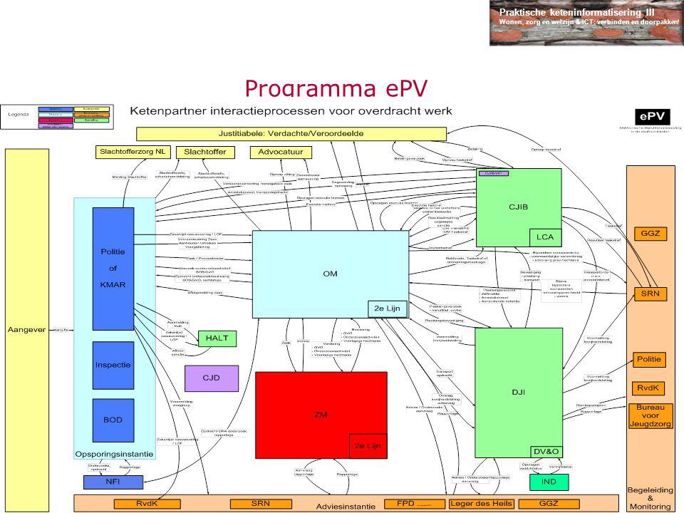 Programma ePV Ketenkaart