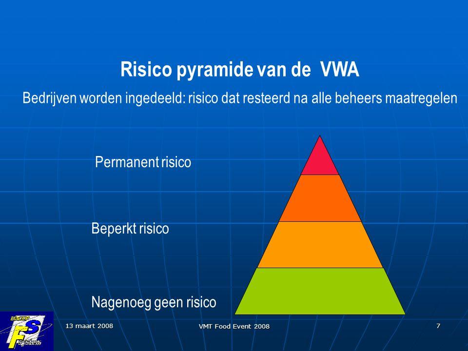 Risico pyramide van de VWA