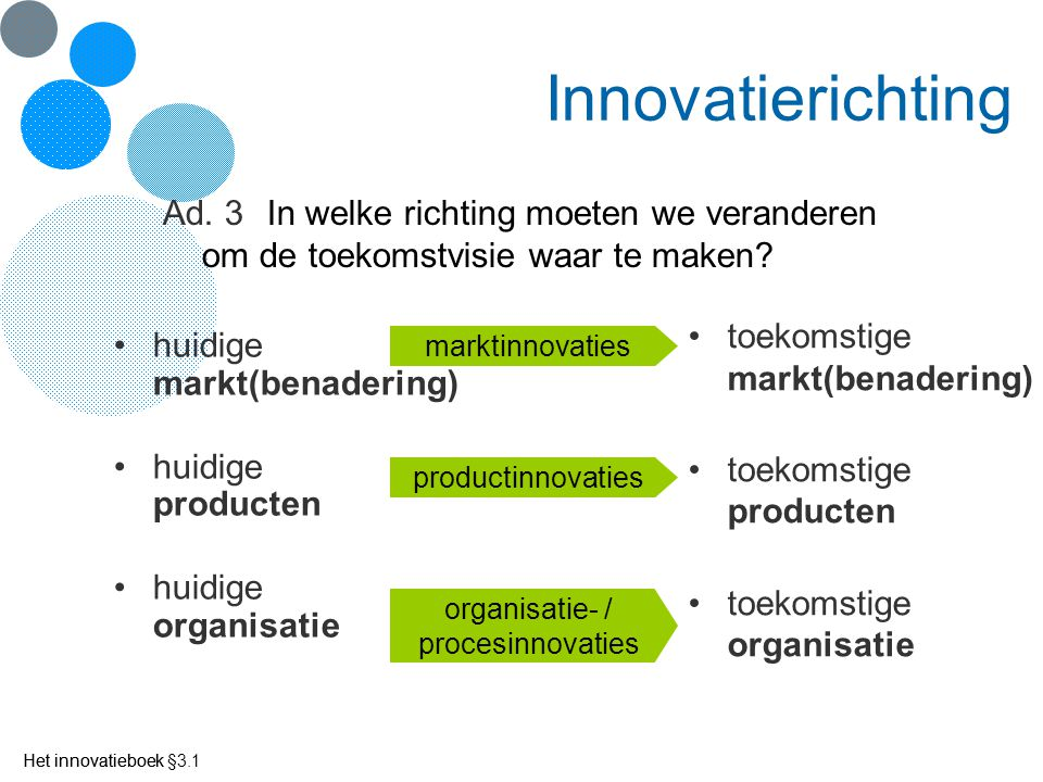Innovatierichting Ad. 3 In welke richting moeten we veranderen om de toekomstvisie waar te maken Het innovatieboek §3.1.