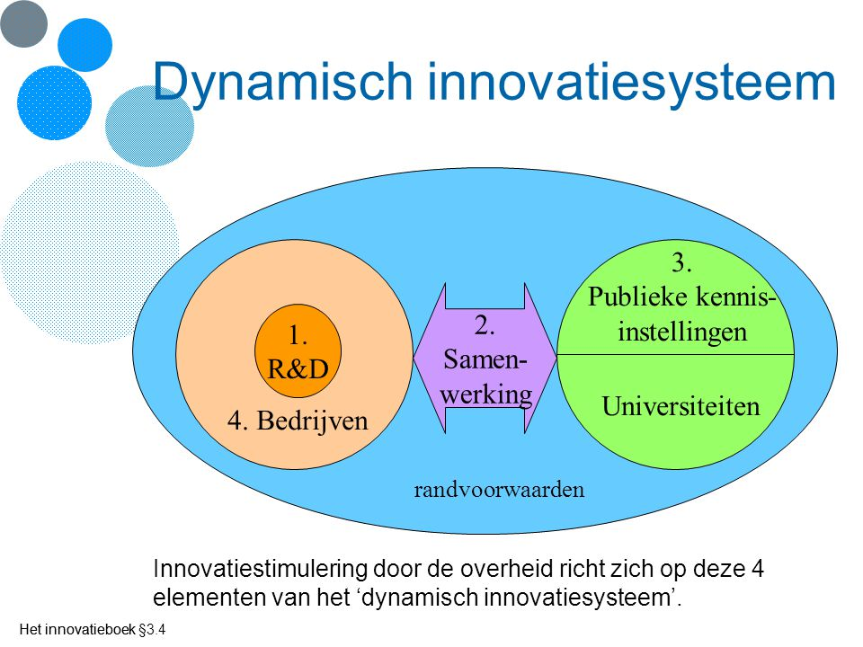 Dynamisch innovatiesysteem
