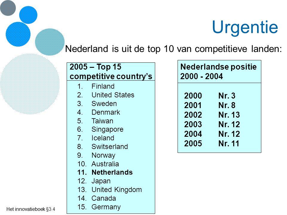 Urgentie Nederland is uit de top 10 van competitieve landen: