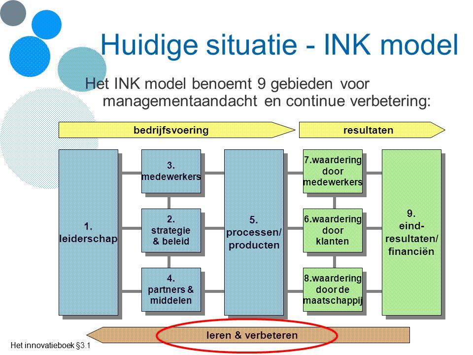 Huidige situatie - INK model
