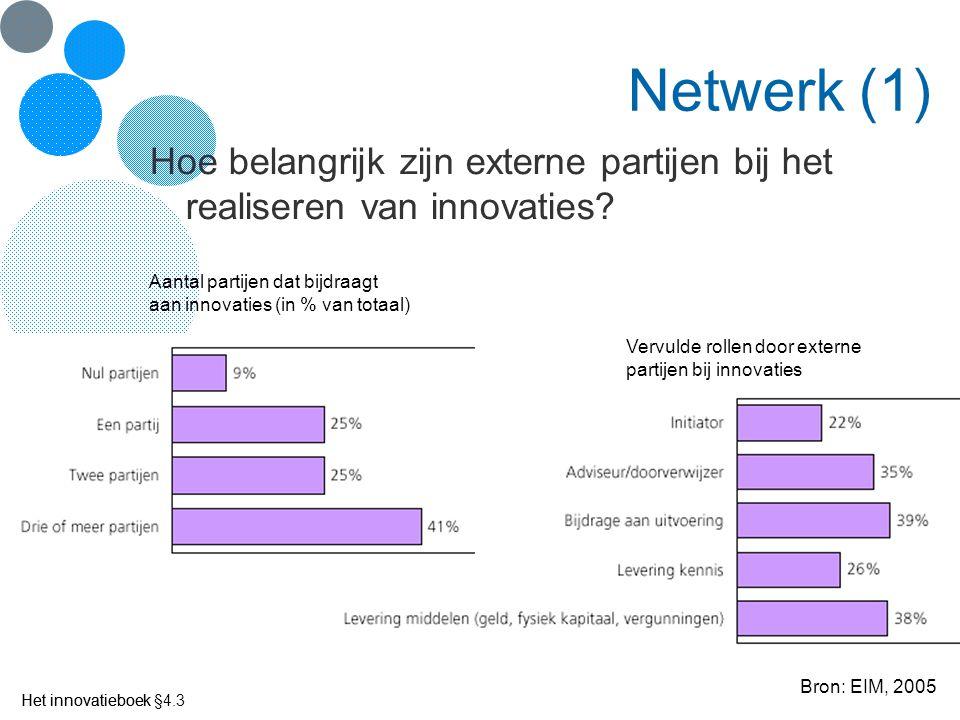 Netwerk (1) Hoe belangrijk zijn externe partijen bij het realiseren van innovaties Aantal partijen dat bijdraagt.
