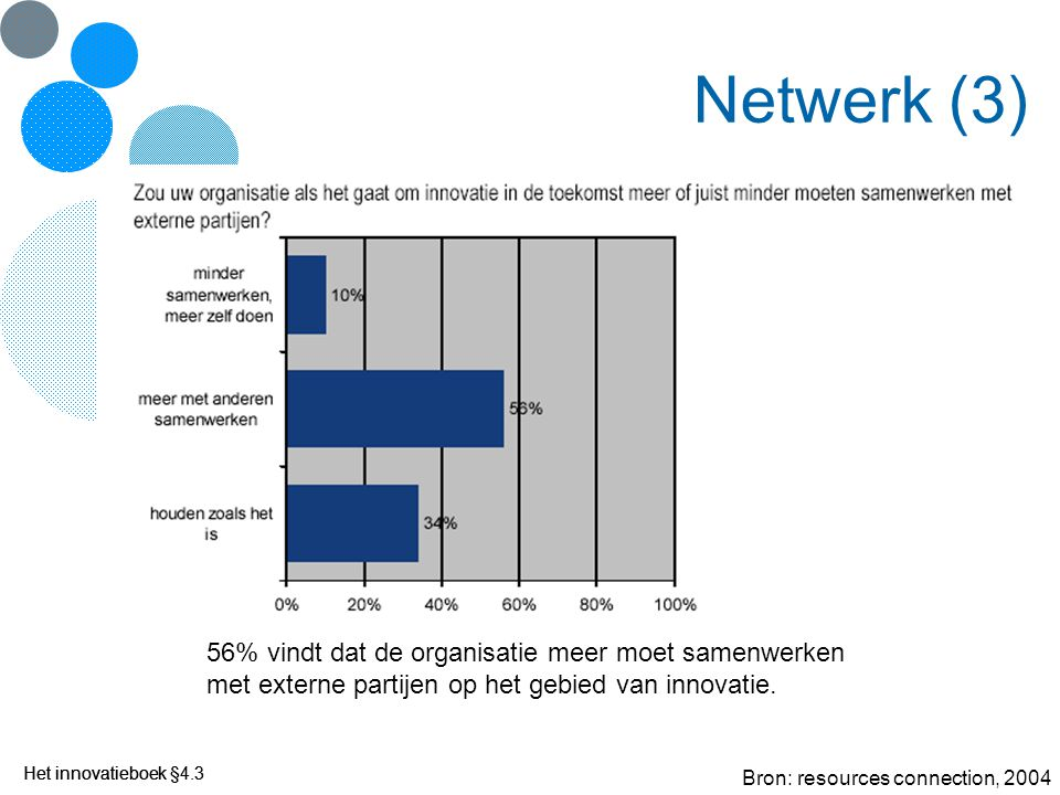 Netwerk (3) 56% vindt dat de organisatie meer moet samenwerken