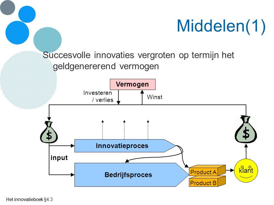 Middelen(1) Succesvolle innovaties vergroten op termijn het geldgenererend vermogen. Vermogen. Investeren / verlies.
