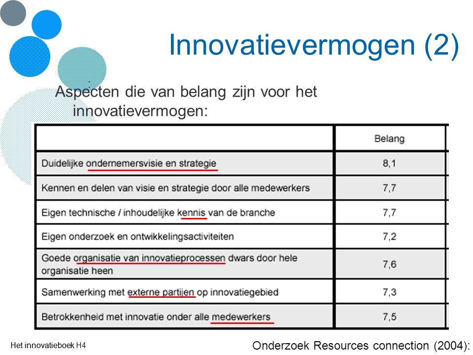 Innovatievermogen (2) : Aspecten die van belang zijn voor het innovatievermogen: Het innovatieboek.