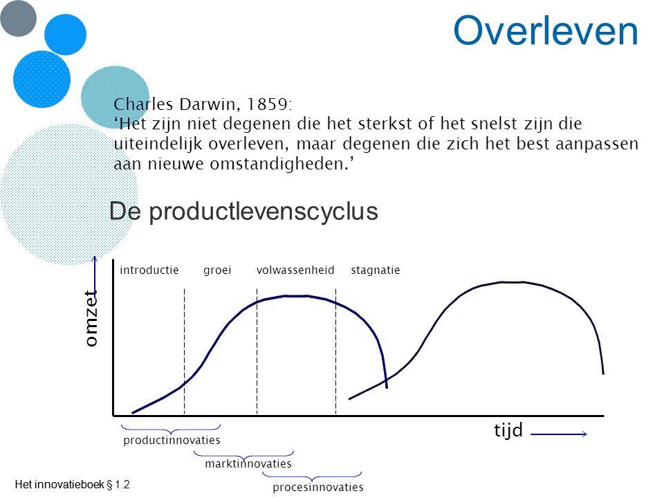 Overleven De productlevenscyclus omzet tijd