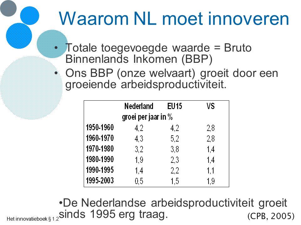 Waarom NL moet innoveren