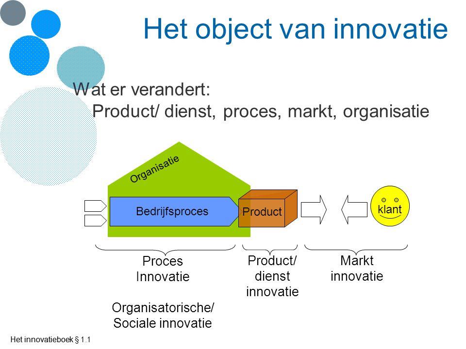 Het object van innovatie