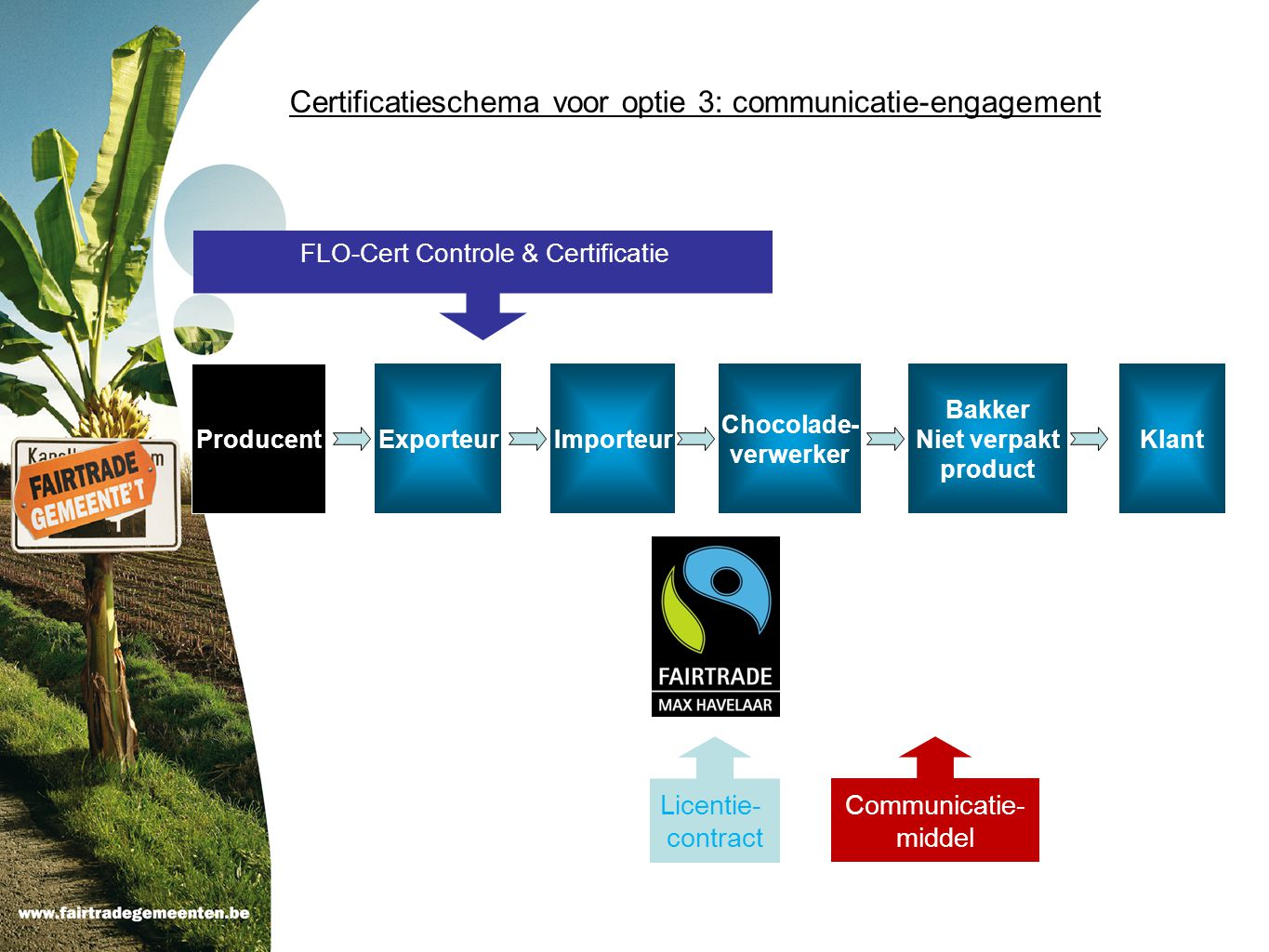 Certificatieschema voor optie 3: communicatie-engagement