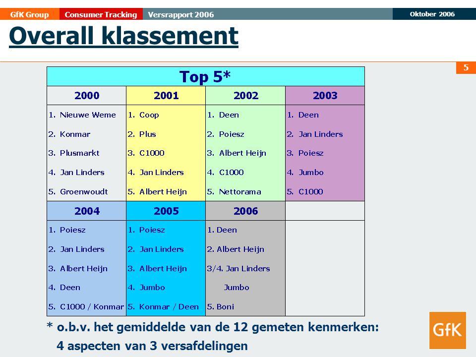 Overall klassement * o.b.v.