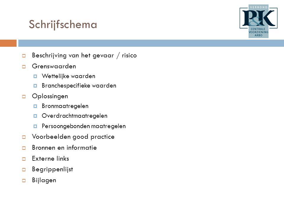 Schrijfschema Beschrijving van het gevaar / risico Grenswaarden
