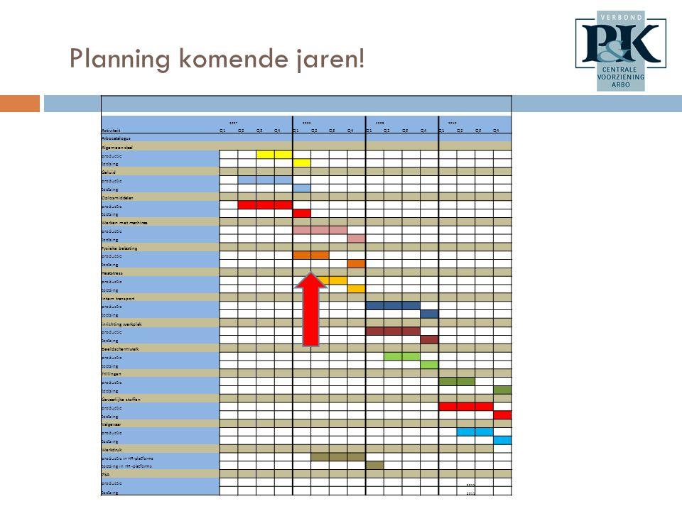 Planning komende jaren!