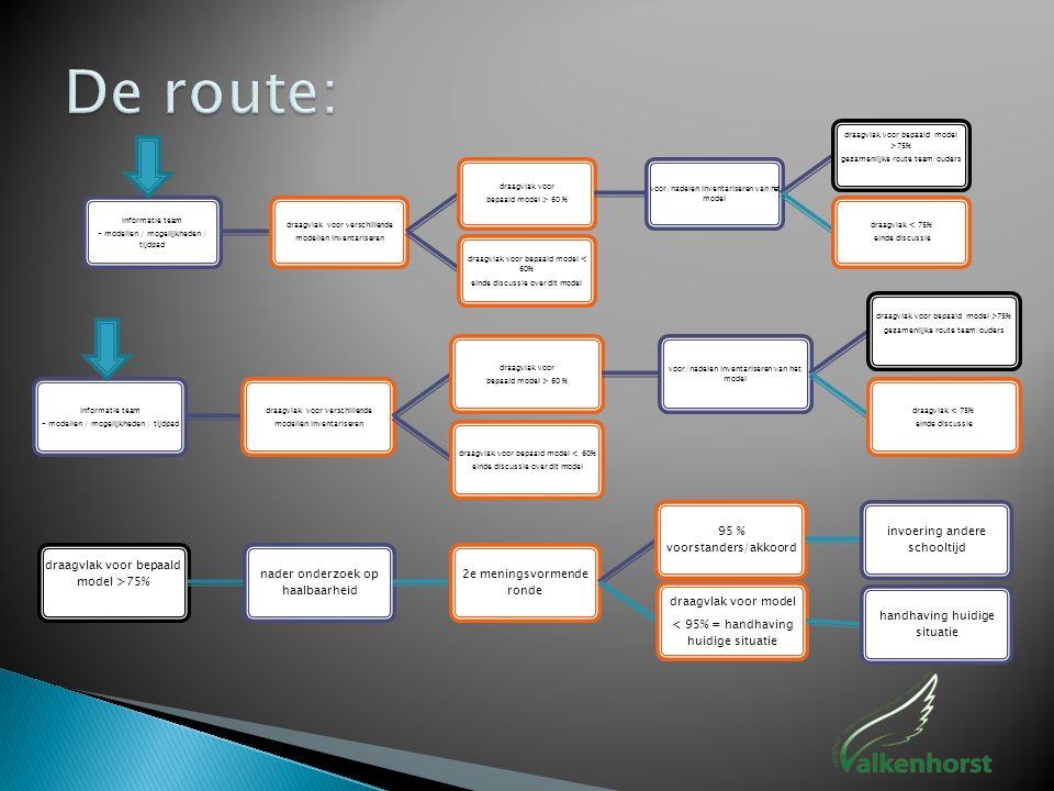 De route: - modellen / mogelijkheden / tijdpad informatie team