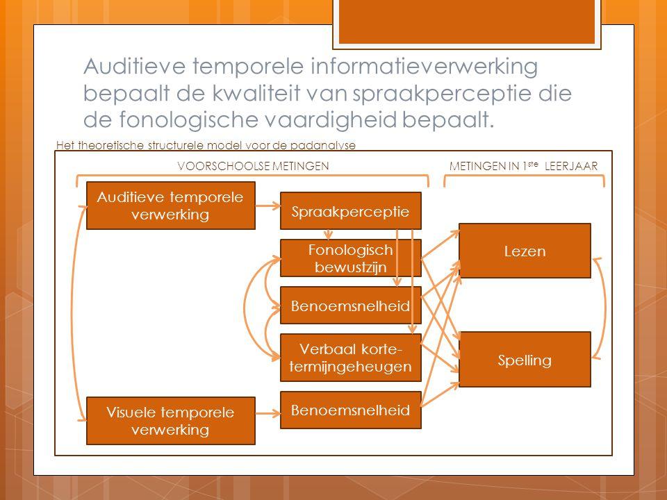 Auditieve temporele informatieverwerking bepaalt de kwaliteit van spraakperceptie die de fonologische vaardigheid bepaalt.