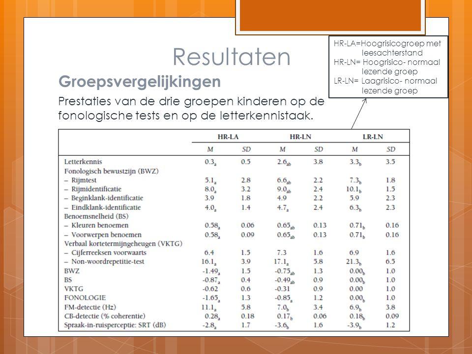 Resultaten Groepsvergelijkingen