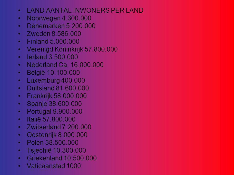 LAND AANTAL INWONERS PER LAND