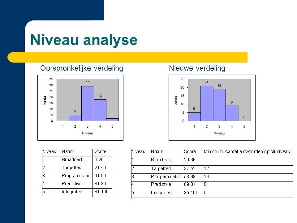 Niveau analyse Oorspronkelijke verdeling Nieuwe verdeling