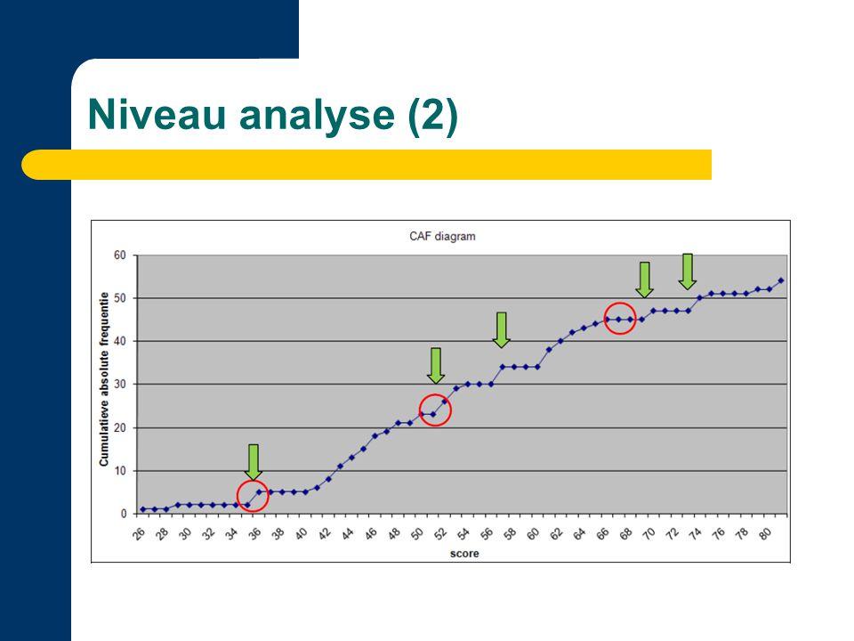 Niveau analyse (2)