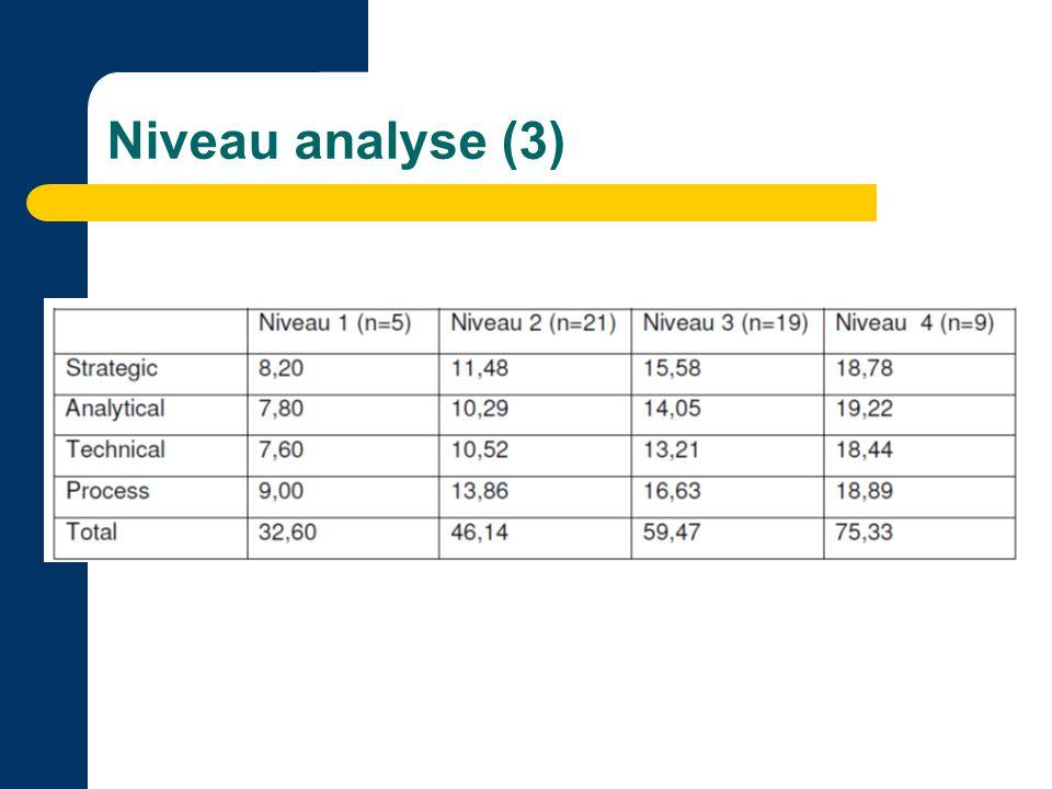 Niveau analyse (3)