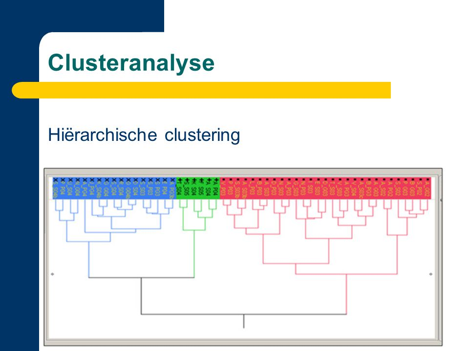 Clusteranalyse Hiërarchische clustering