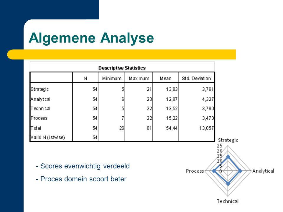Algemene Analyse Scores evenwichtig verdeeld