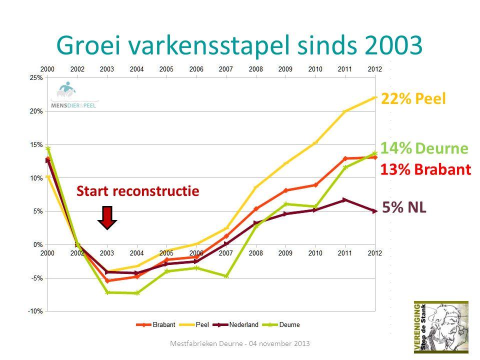 Groei varkensstapel sinds 2003