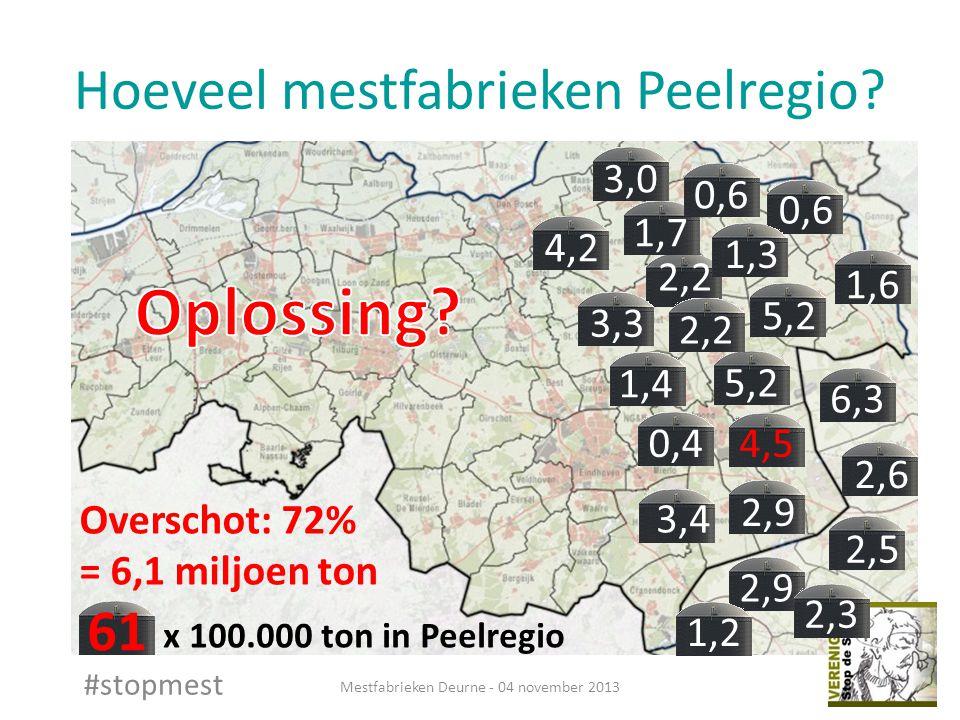 Hoeveel mestfabrieken Peelregio