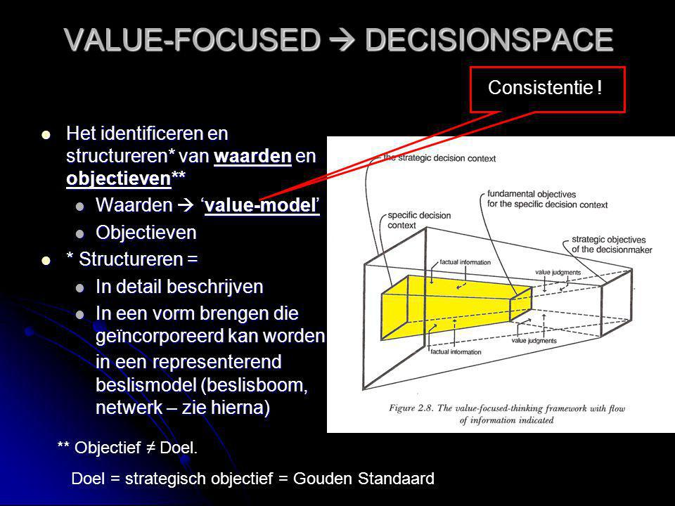 VALUE-FOCUSED  DECISIONSPACE