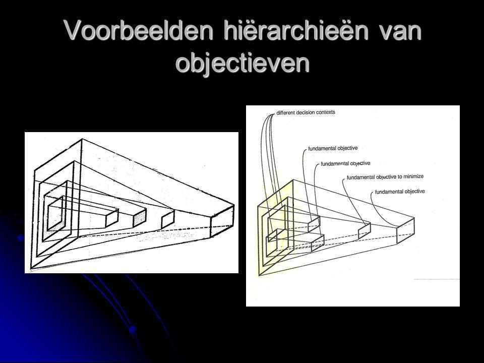 Voorbeelden hiërarchieën van objectieven