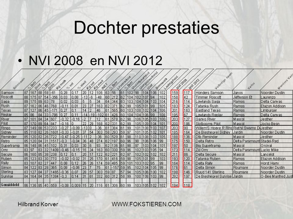 Dochter prestaties NVI 2008 en NVI 2012 Hilbrand Korver