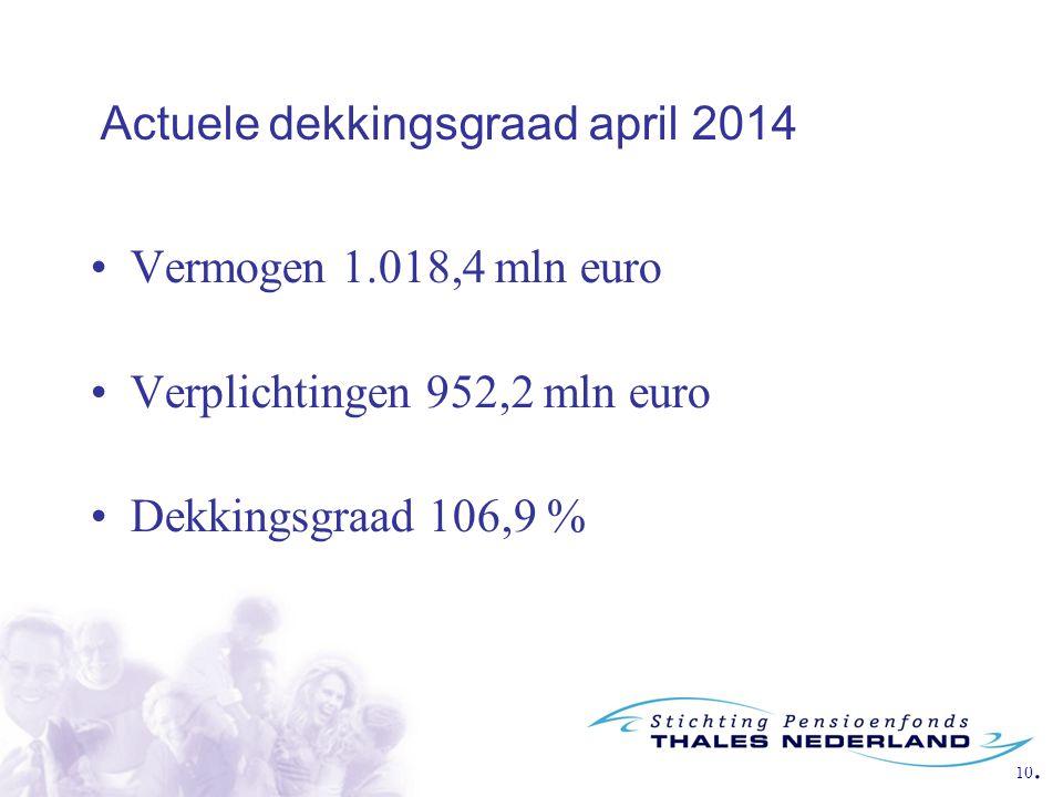 Actuele dekkingsgraad april 2014