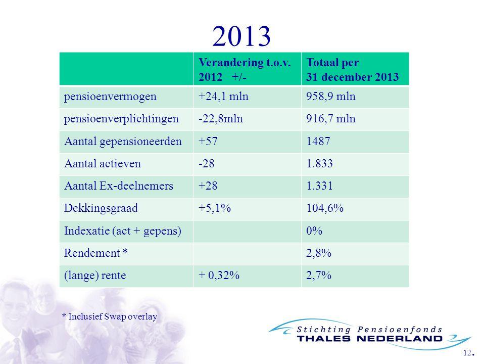 2013 Verandering t.o.v. 2012 +/- Totaal per 31 december 2013