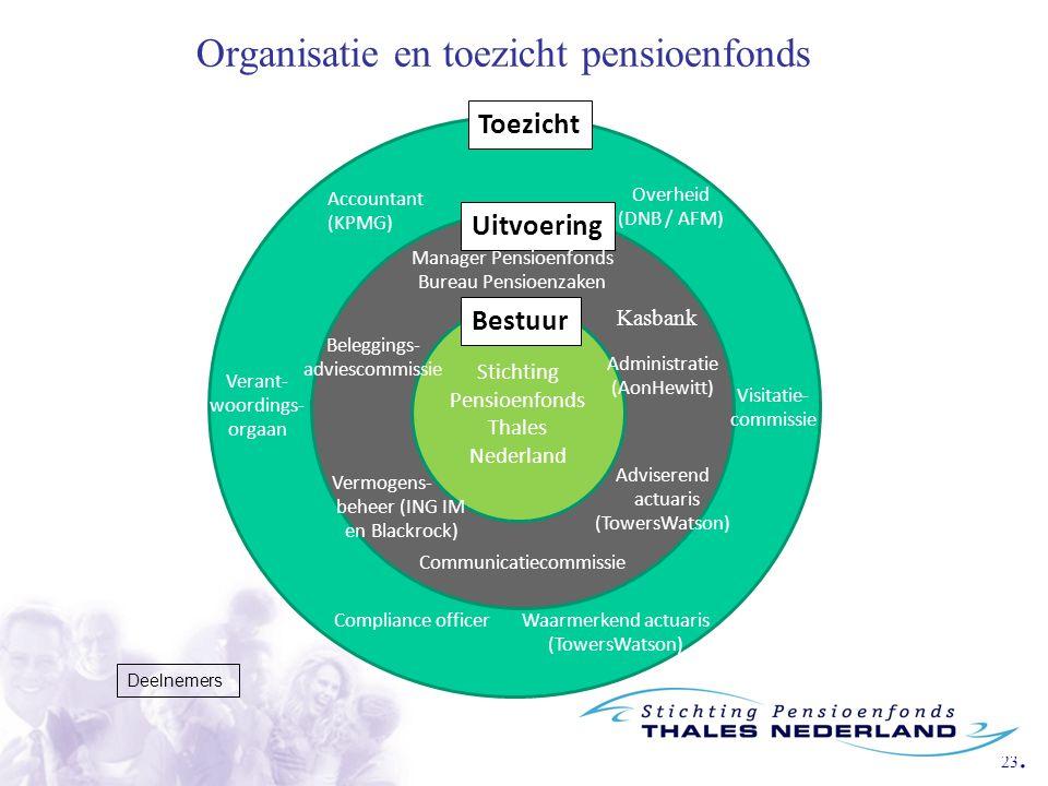 Organisatie en toezicht pensioenfonds