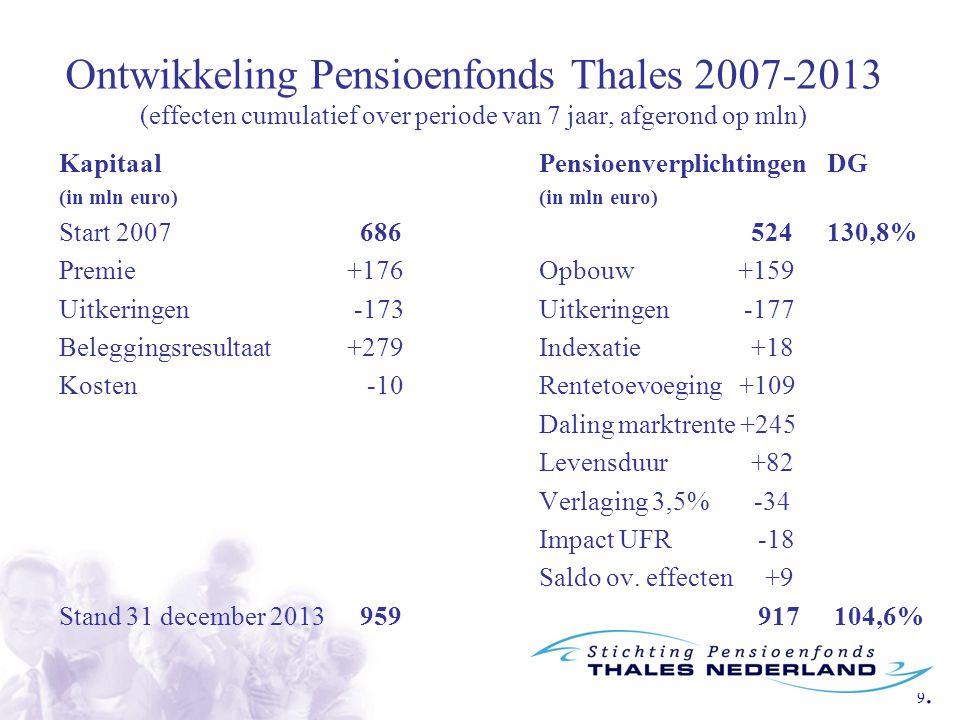 Ontwikkeling Pensioenfonds Thales 2007-2013 (effecten cumulatief over periode van 7 jaar, afgerond op mln)