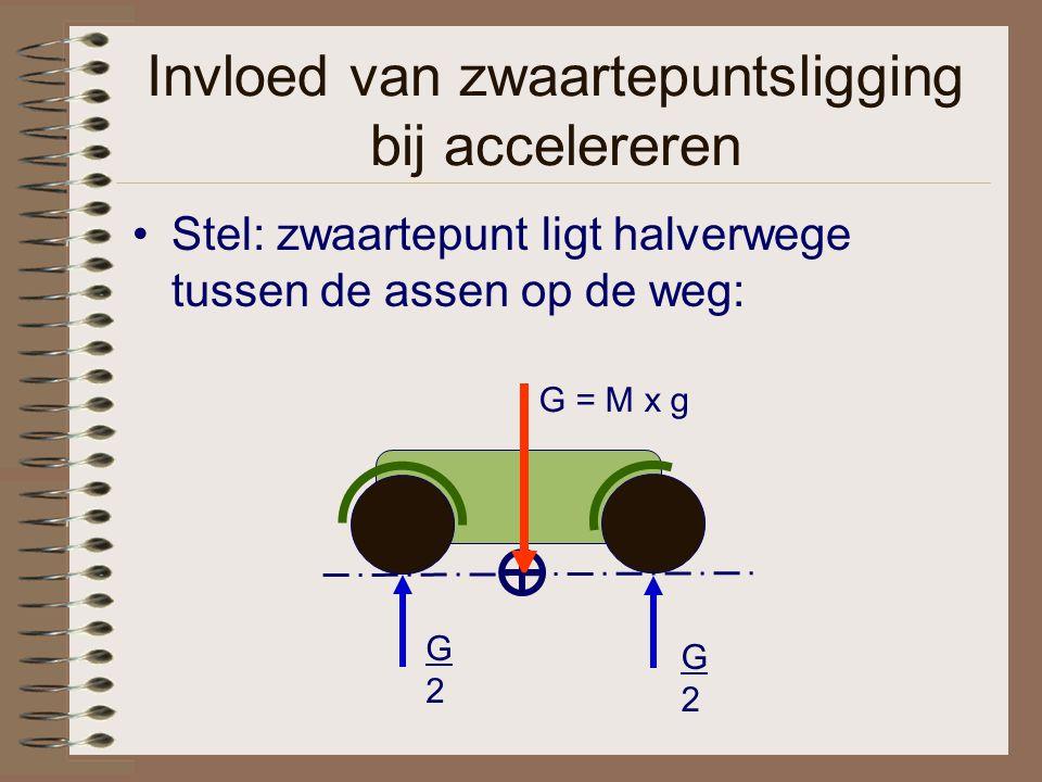 Invloed van zwaartepuntsligging bij accelereren