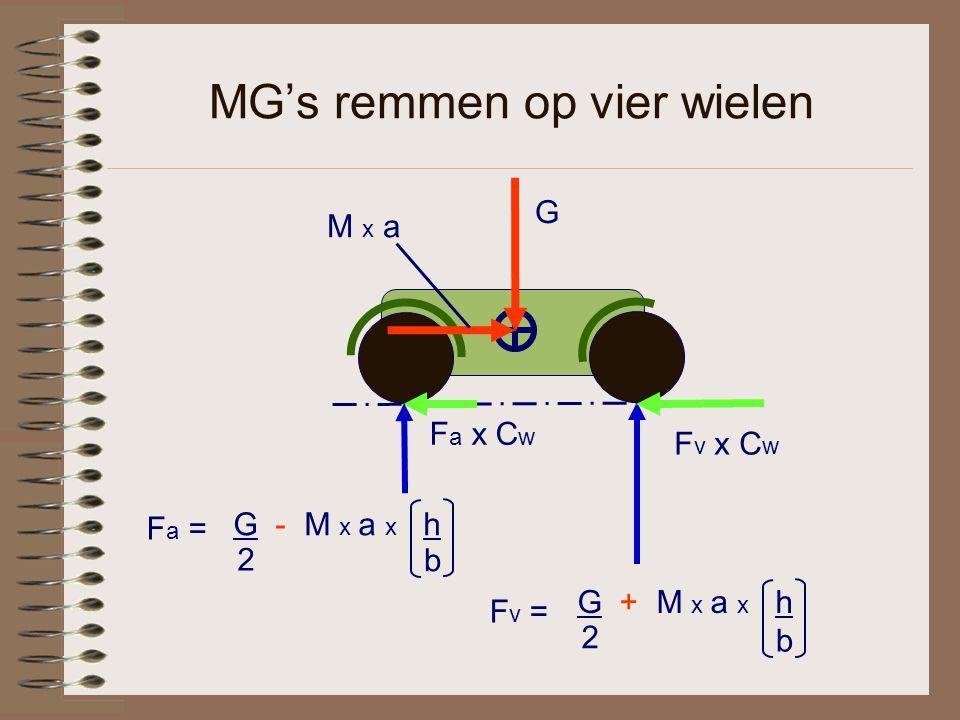 MG's remmen op vier wielen
