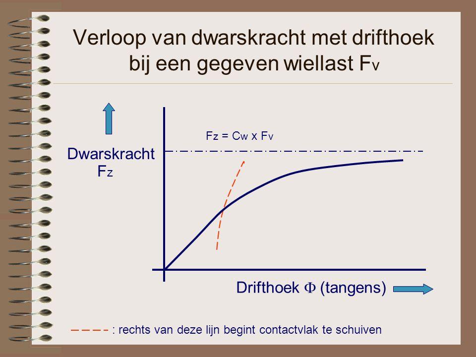 Verloop van dwarskracht met drifthoek bij een gegeven wiellast Fv