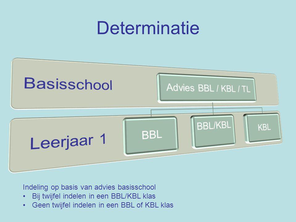 Determinatie Basisschool Leerjaar 1 Advies BBL / KBL / TL BBL BBL/KBL