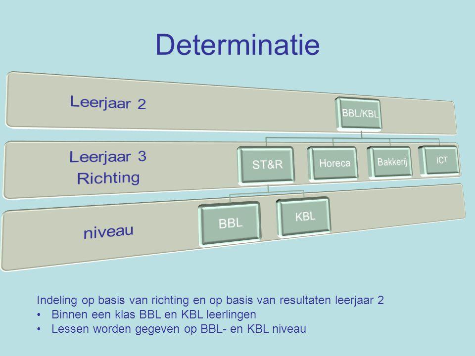 Determinatie Leerjaar 2 Leerjaar 3 Richting niveau BBL/KBL ST&R BBL
