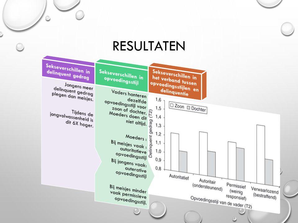 Resultaten Sekseverschillen in het verband tussen opvoedingsstijlen en delinquentie.