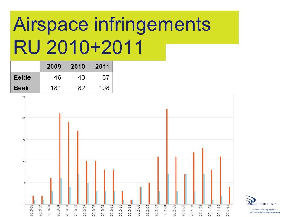 Airspace infringements RU 2010+2011