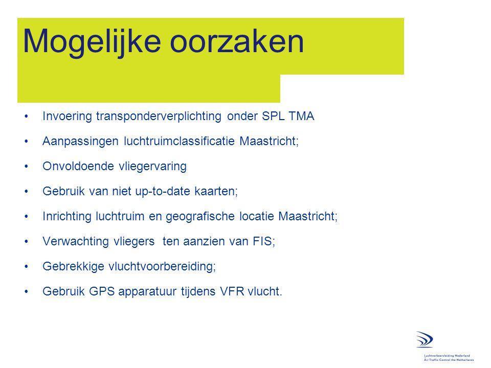 Mogelijke oorzaken Invoering transponderverplichting onder SPL TMA