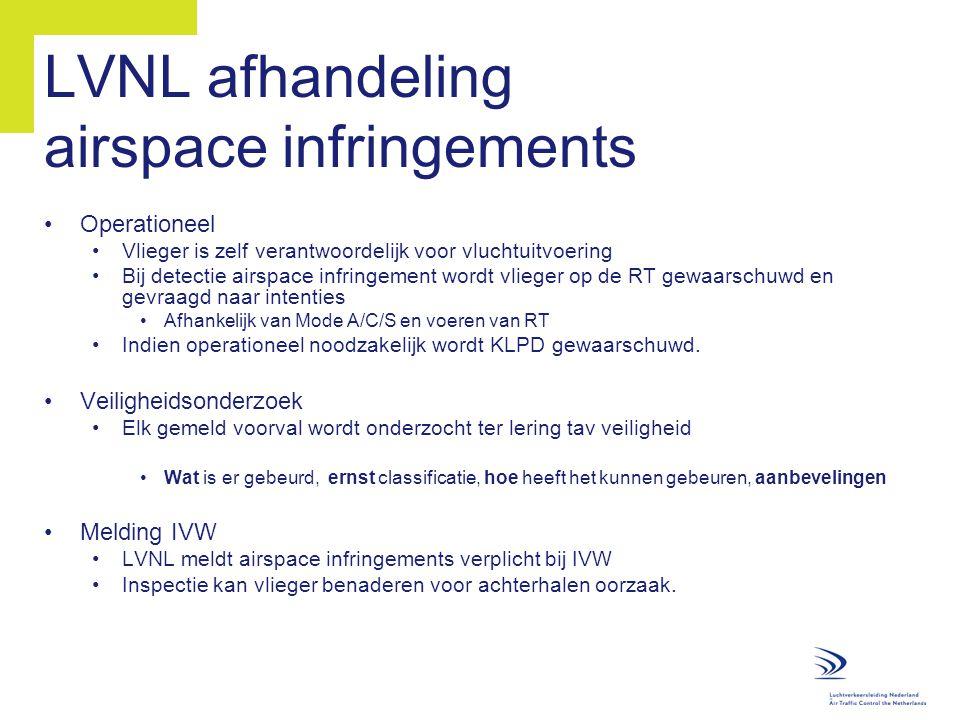 LVNL afhandeling airspace infringements
