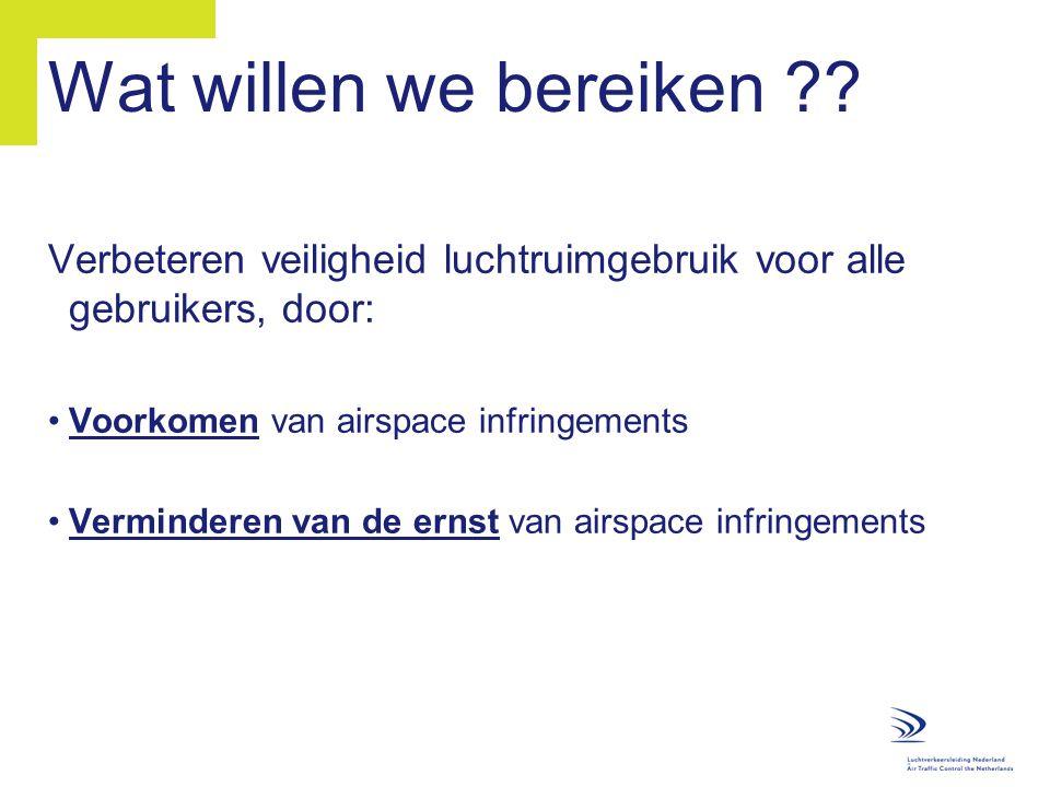 Wat willen we bereiken Verbeteren veiligheid luchtruimgebruik voor alle gebruikers, door: Voorkomen van airspace infringements.
