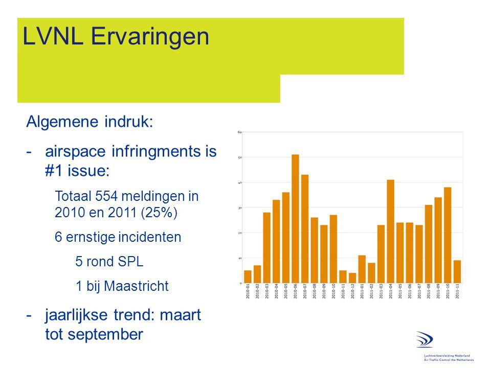 LVNL Ervaringen Algemene indruk: airspace infringments is #1 issue: