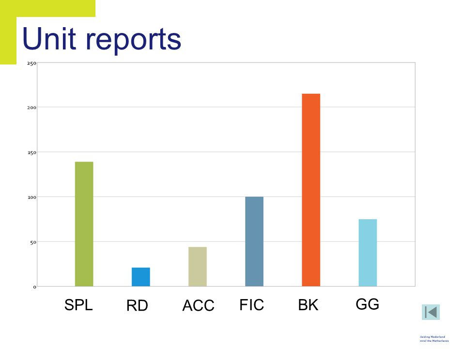 Unit reports SPL RD ACC FIC BK GG