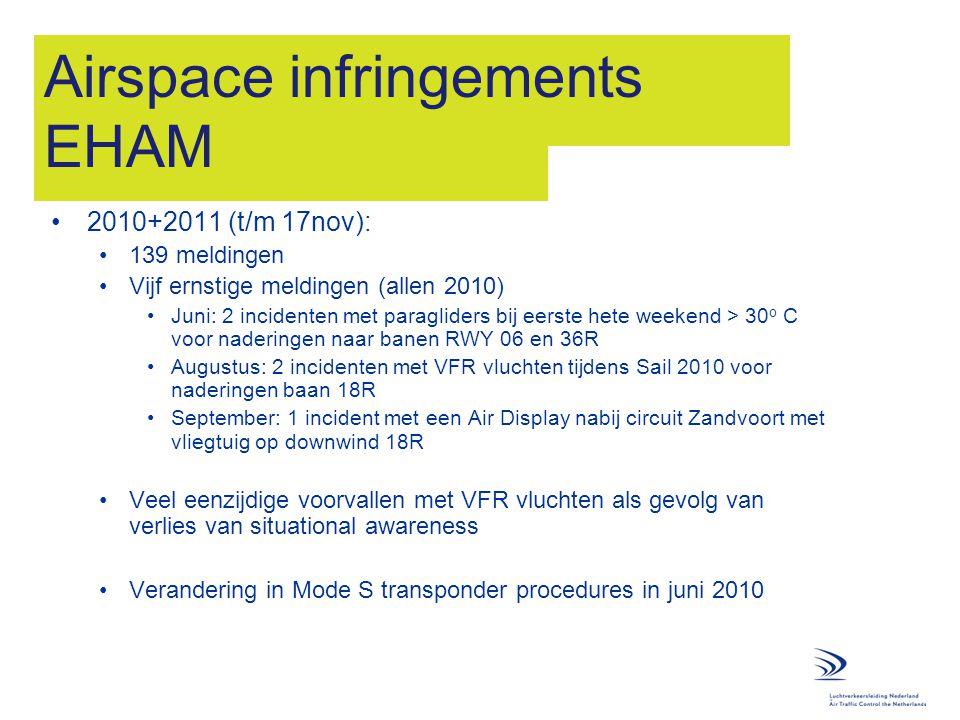 Airspace infringements EHAM