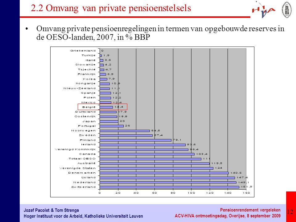 2.2 Omvang van private pensioenstelsels